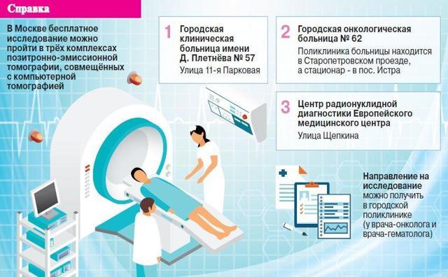 КТ (компьютерная томография) простаты