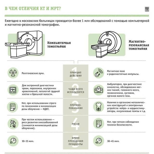 МРТ копчика: подготовка, проведение, что показывает?