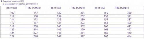 Пикфлоуметрия: показатели нормы у детей и взрослых, таблица
