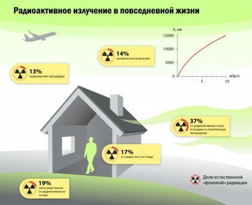 Как вывести радиацию из организма после рентгена?