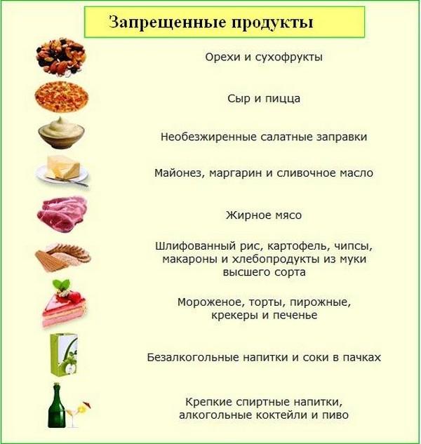 Питание после колоноскопии кишечника: что можно есть, диета, меню