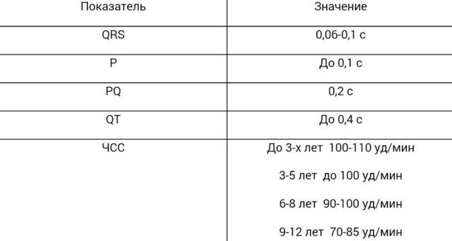 Как расшифровать ЭКГ самостоятельно?